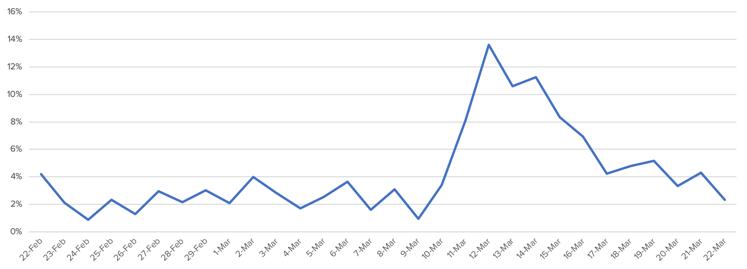 IRIS.TV - Percentage of Brand Unsafe Impressions Related to Coronavirus-COVID-19