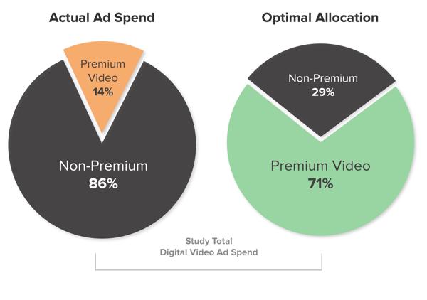 IRIS.TV Actual Ad Spend vs Optimal Allocation