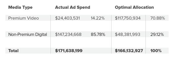 IRIS.TV Chart - Actual Ad Spend vs Optimal Allocation-1