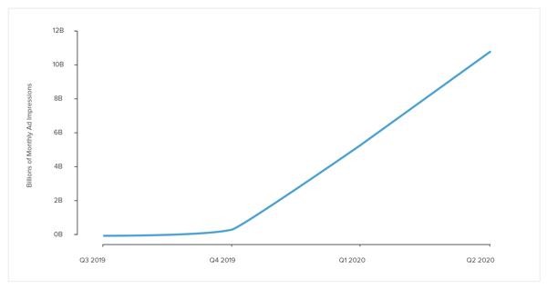 IRIS.TV Contextual Video Marketplace Growth-1