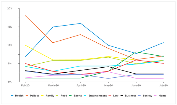 IRIS.TV Contextual Video Marketplace Top Viewed Video Categories 2020