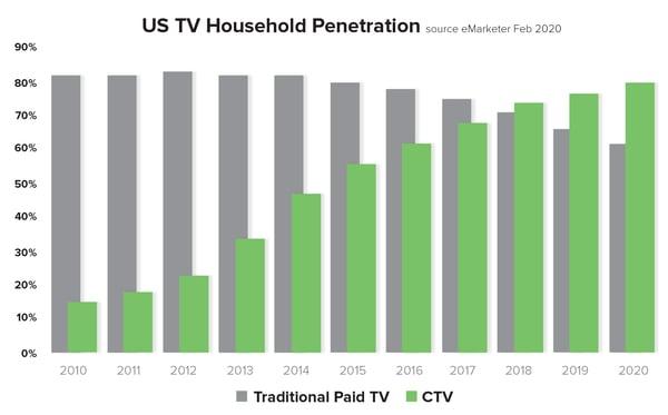 IRIS.TV Growth of CTV