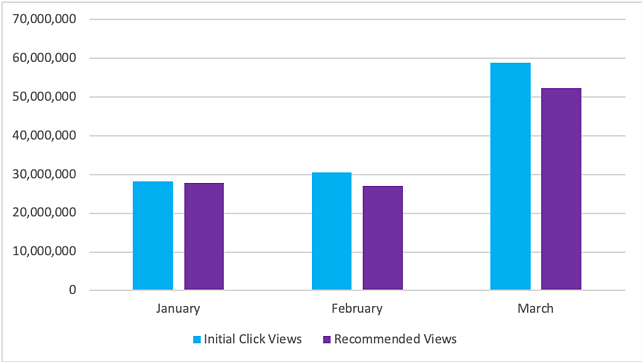 IRIS.TV Increase in Video View Due to Diversification-1