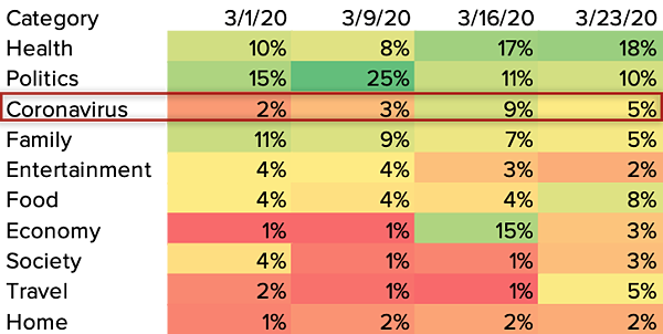 IRIS.TV-Top Contextual Categories Proportion of Video Impressions March 2020
