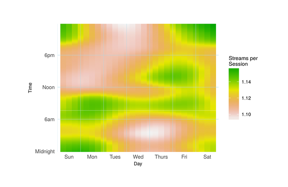 Figure 1- Video Streams per Session by Day and Time