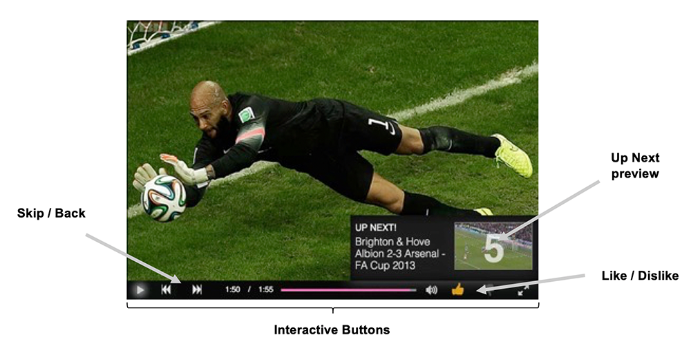 IRIS.TV interactive features in the video player