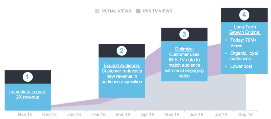 Increase in Video Views