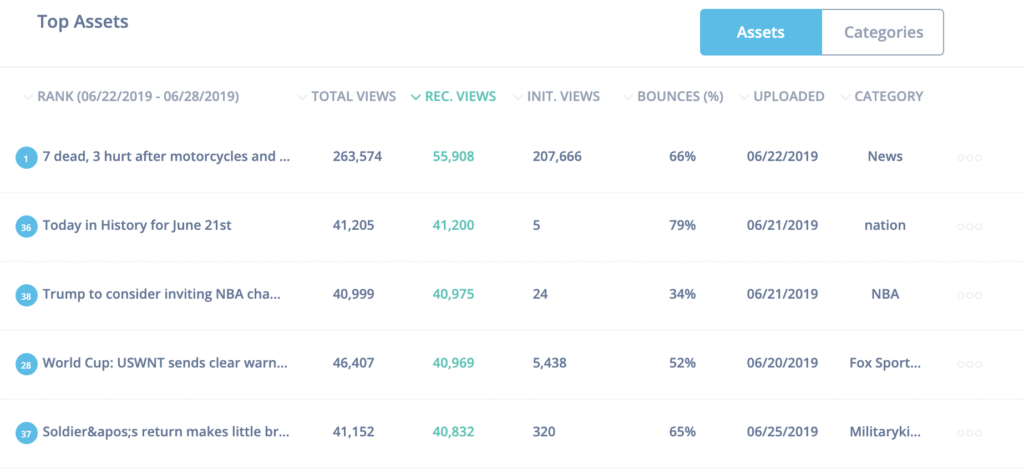 IRIS Vision Dashboard - Assets Filtered by Bounce Rate