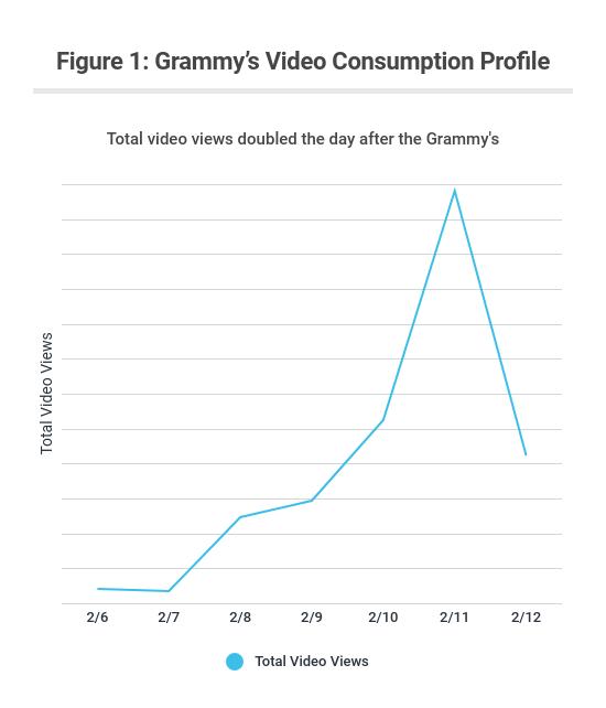 Figure 1: Grammy's Video Consumption Profile