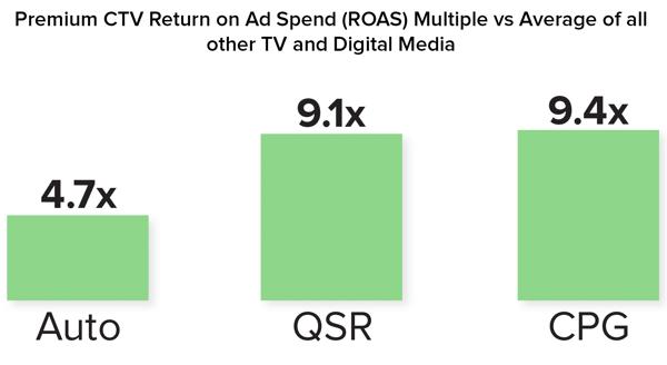 Premium CTV ROAS vs Avg all TV and Media